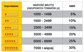 Tabela Rabatowa